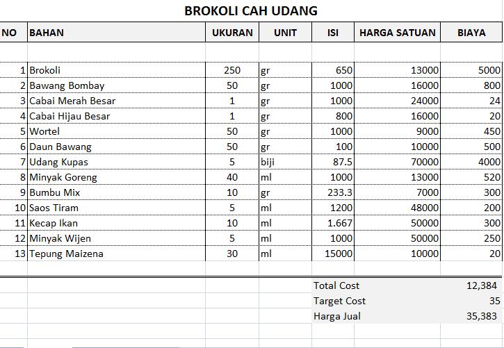 Cost Brokoli Cah Udang